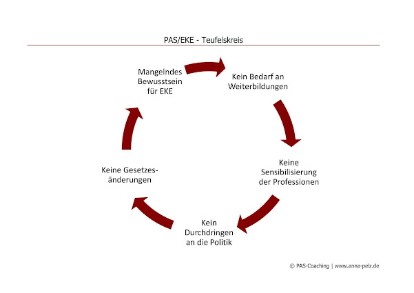 Bild für Der PAS/EKE-Teufelskreis. Entstehung, (Ver-)Lauf, Unterbrechung.