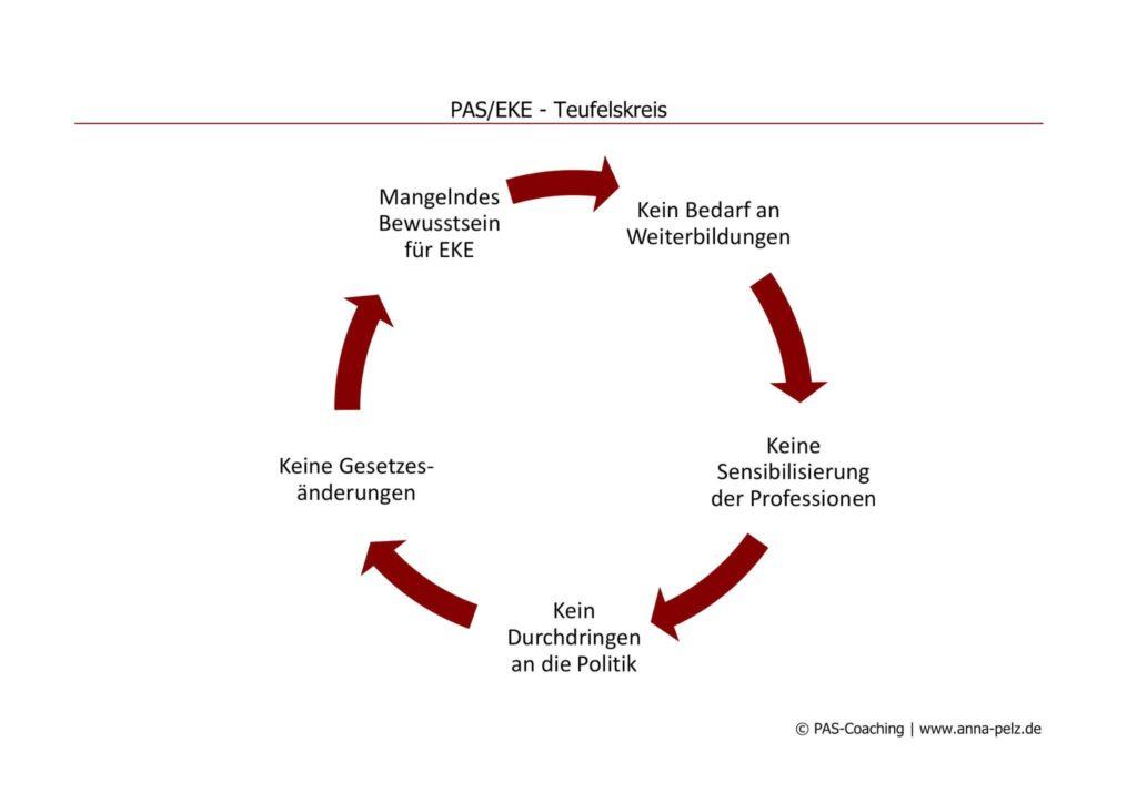 """Der Teufelskreis der Unzuständigkeit in der """"Helferindustrie""""."""